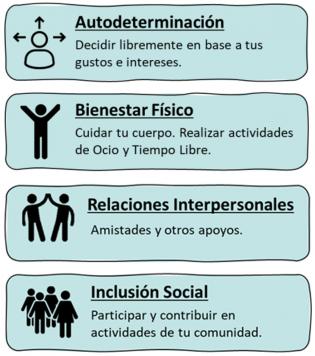Mejorando la calidad de vida de las personas con diversidad funcional trabajando aspectos como: La Autodeterminación, el Bienestar físico, las Relaciones Interpersonales y la Inclusión social.